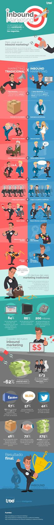 Que es Inbound Marketing - Infografía