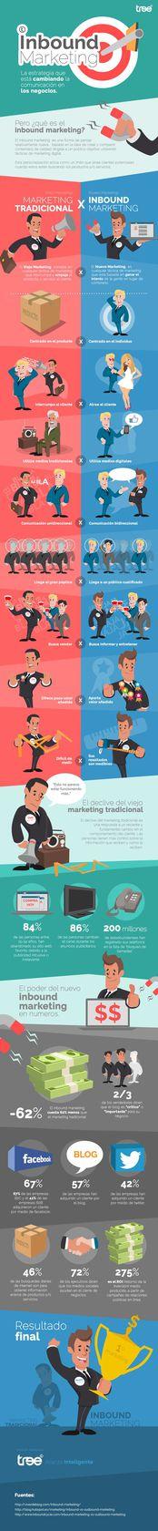 Que es Inbound Marketing - Infografía