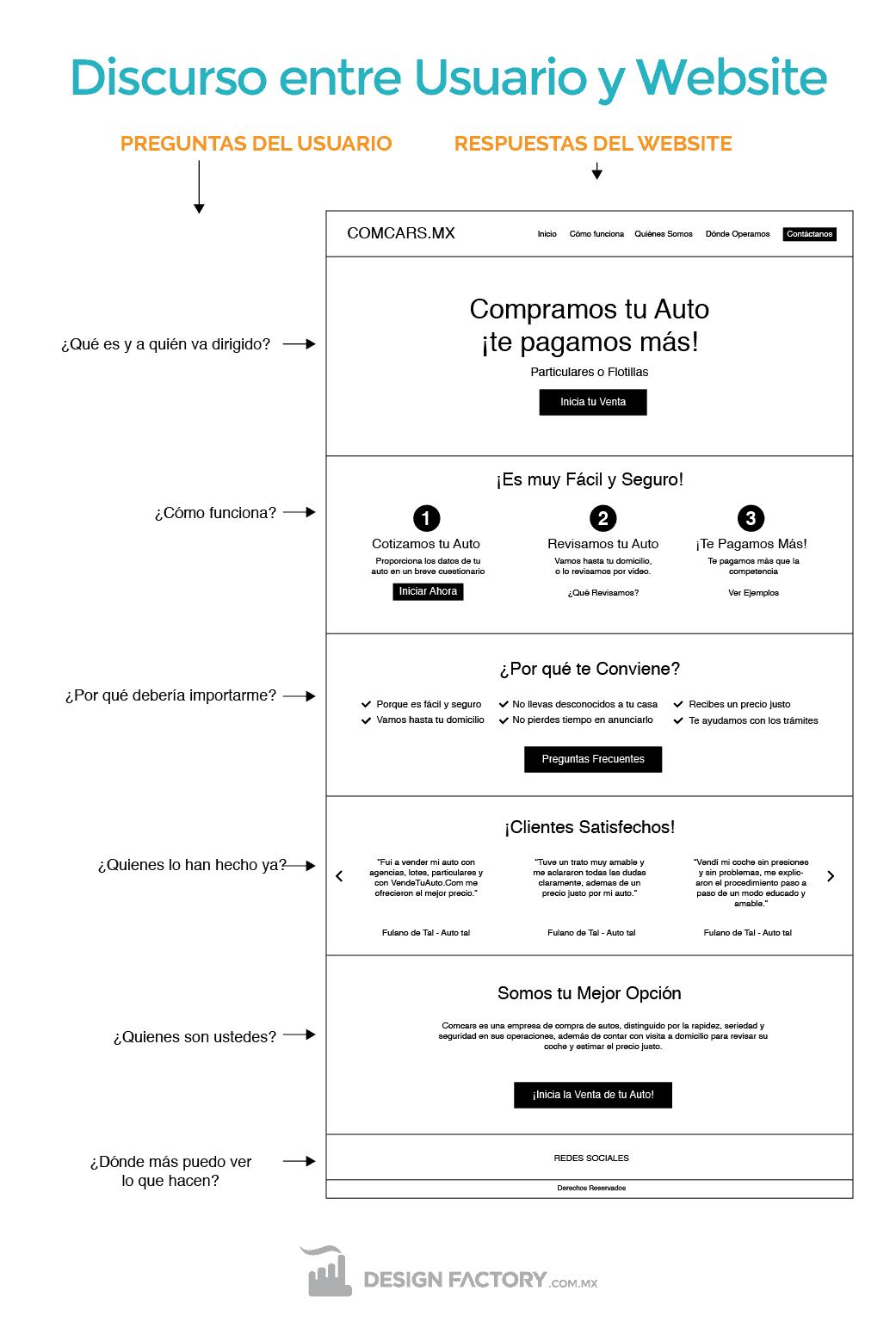 Arquitectura de Información del website